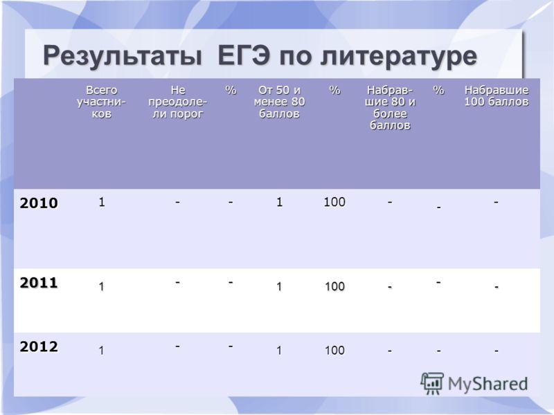 Результаты ЕГЭ по русскому языку Всего участни- ков Не преодоле- ли порог % От 50 и менее 80 баллов % Набрав- шие 80 и более баллов % Набравшие 100 баллов 2010 1--1100- - - 2011 1 -- 1100- - - 2012 1 -- 1100--- Результаты ЕГЭ по литературе