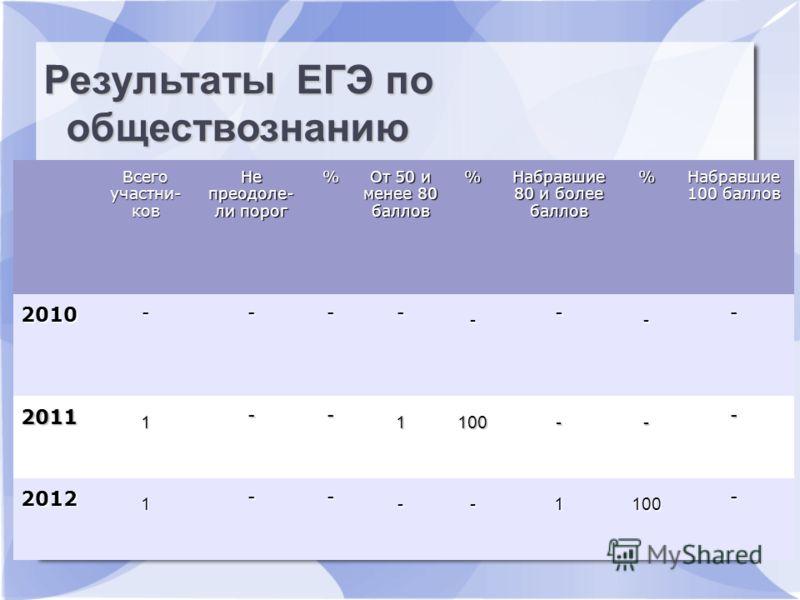 Результаты ЕГЭ по русскому языку Всего участни- ков Не преодоле- ли порог % От 50 и менее 80 баллов % Набравшие 80 и более баллов % Набравшие 100 баллов 2010 ---- - - - - 2011 1 -- 1100-- - 2012 1 -- --1100 - Результаты ЕГЭ по обществознанию