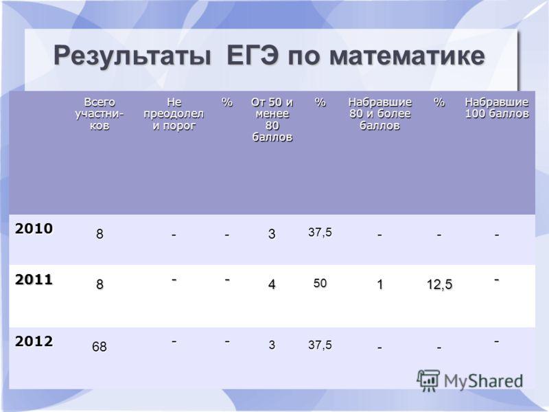 Всего участни- ков Не преодолел и порог % От 50 и менее 80 баллов % Набравшие 80 и более баллов % Набравшие 100 баллов 2010 8--3 37,5 --- 2011 8 -- 4 50 112,5 - 2012 68 -- 337,5 -- - Результаты ЕГЭ по математике