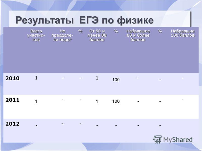 Результаты ЕГЭ по русскому языку Всего участни- ков Не преодоле- ли порог % От 50 и менее 80 баллов % Набравшие 80 и более баллов % Набравшие 100 баллов 2010 1--1 100 - - - 2011 1 -- 1100-- - 2012 - -- ---- Результаты ЕГЭ по физике