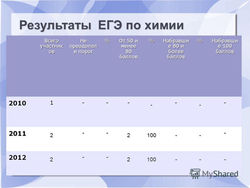 Результаты ЕГЭ по русскому языку Всего участник ов Не преодолел и порог % От 50 и менее 80 баллов % Набравши е 80 и более баллов % Набравши е 100 баллов 2010 1--- - - - - 2011 2 -- 2100-- - 2012 2 -- 2100--- Результаты ЕГЭ по химии