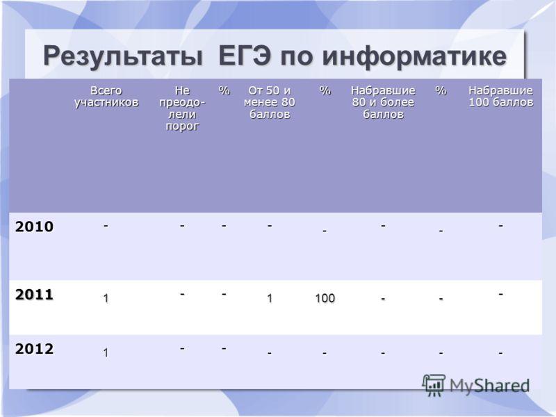 Результаты ЕГЭ по русскому языку Всего участников Не преодо- лели порог % От 50 и менее 80 баллов % Набравшие 80 и более баллов % Набравшие 100 баллов 2010 ---- - - - - 2011 1 -- 1100-- - 2012 1 -- ----- Результаты ЕГЭ по информатике