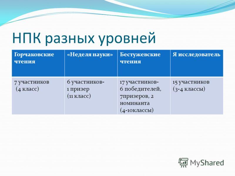 НПК разных уровней Горчаковские чтения «Неделя науки»Бестужевские чтения Я исследователь 7 участников (4 класс) 6 участников- 1 призер (11 класс) 17 участников- 6 победителей, 7призеров, 2 номинанта (4-10классы) 15 участников (3-4 классы)
