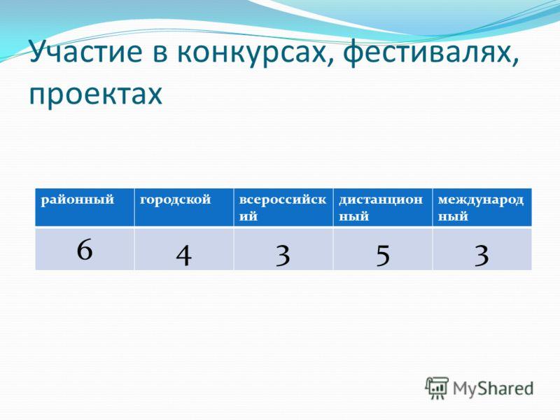 Участие в конкурсах, фестивалях, проектах районныйгородскойвсероссийск ий дистанцион ный международ ный 64353