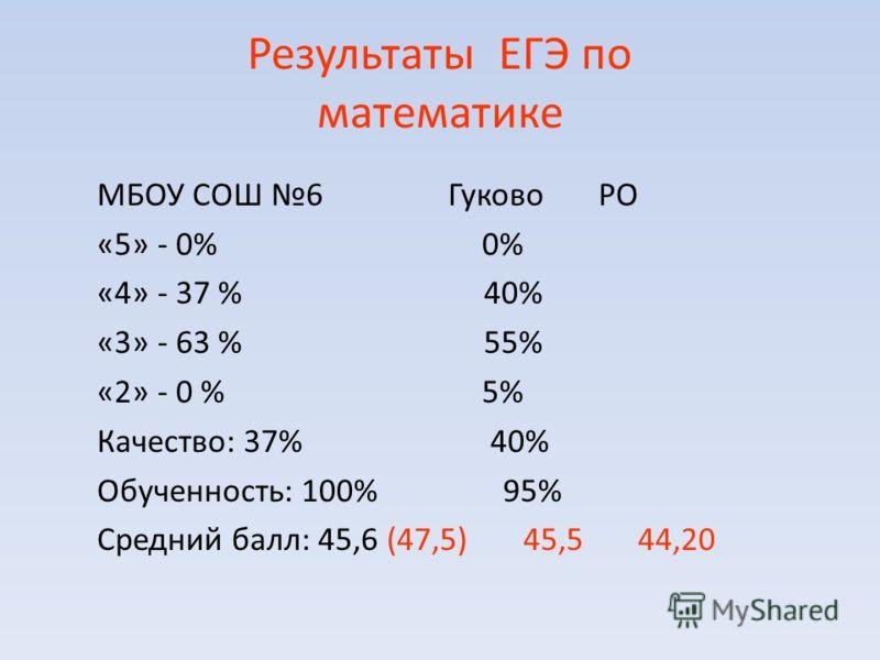 Результаты ЕГЭ по математике МБОУ СОШ 6 Гуково РО «5» - 0% 0% «4» - 37 % 40% «3» - 63 % 55% «2» - 0 % 5% Качество: 37% 40% Обученность: 100% 95% Средний балл: 45,6 (47,5) 45,5 44,20