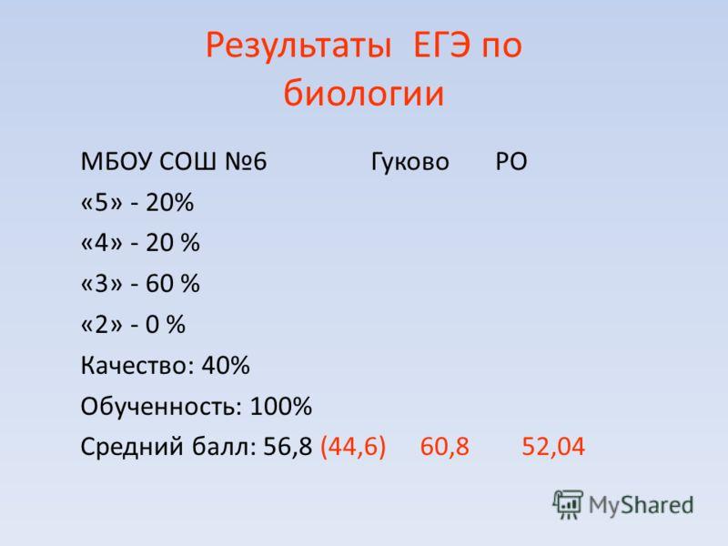 Результаты ЕГЭ по биологии МБОУ СОШ 6 Гуково РО «5» - 20% «4» - 20 % «3» - 60 % «2» - 0 % Качество: 40% Обученность: 100% Средний балл: 56,8 (44,6) 60,8 52,04