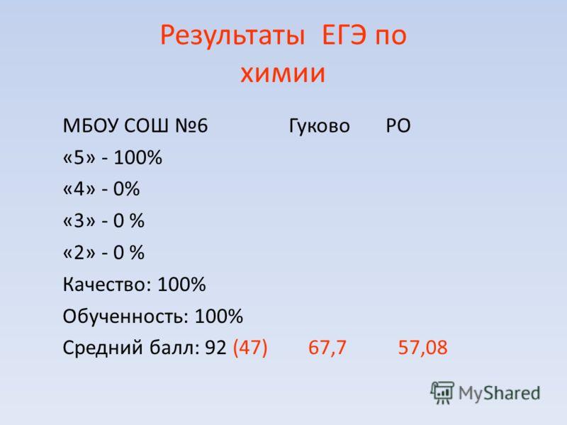 Результаты ЕГЭ по химии МБОУ СОШ 6 Гуково РО «5» - 100% «4» - 0% «3» - 0 % «2» - 0 % Качество: 100% Обученность: 100% Средний балл: 92 (47) 67,7 57,08