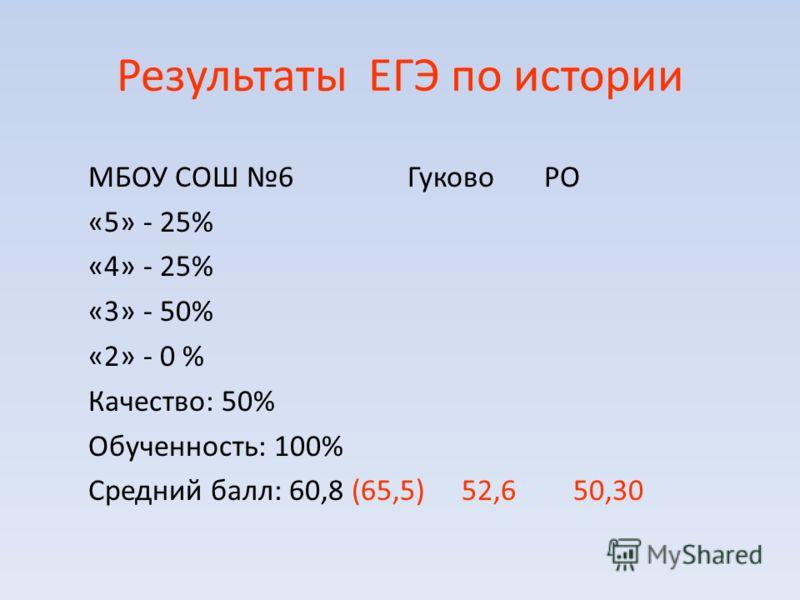 Результаты ЕГЭ по истории МБОУ СОШ 6 Гуково РО «5» - 25% «4» - 25% «3» - 50% «2» - 0 % Качество: 50% Обученность: 100% Средний балл: 60,8 (65,5) 52,6 50,30