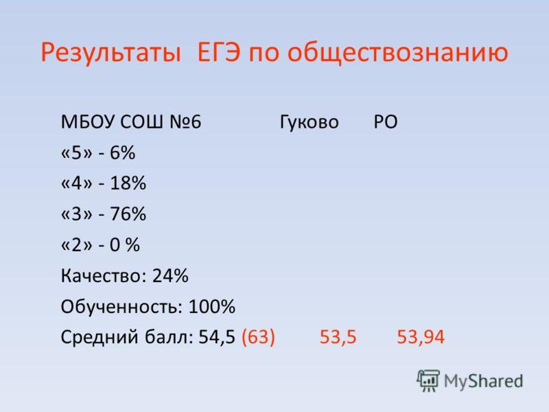 Результаты ЕГЭ по обществознанию МБОУ СОШ 6 Гуково РО «5» - 6% «4» - 18% «3» - 76% «2» - 0 % Качество: 24% Обученность: 100% Средний балл: 54,5 (63) 53,5 53,94