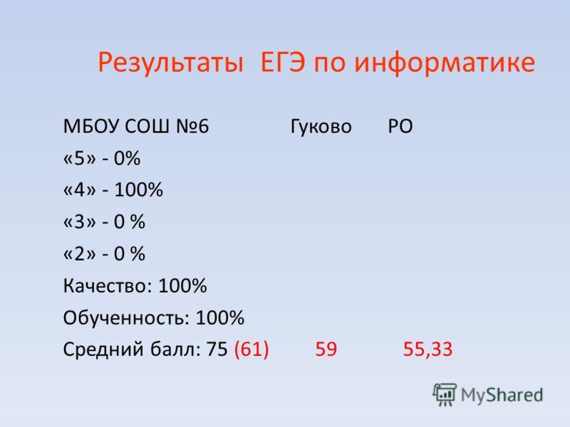 Результаты ЕГЭ по информатике МБОУ СОШ 6 Гуково РО «5» - 0% «4» - 100% «3» - 0 % «2» - 0 % Качество: 100% Обученность: 100% Средний балл: 75 (61) 59 55,33
