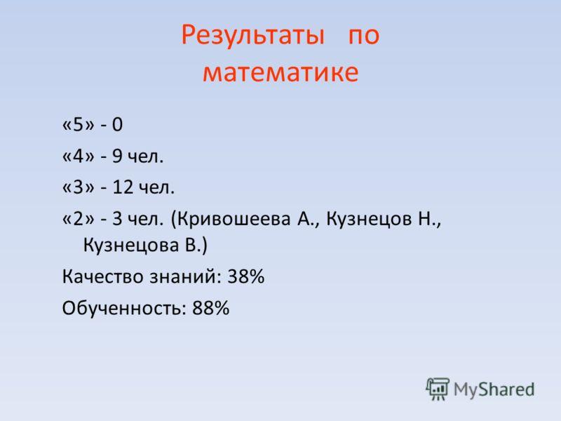Результаты по математике «5» - 0 «4» - 9 чел. «3» - 12 чел. «2» - 3 чел. (Кривошеева А., Кузнецов Н., Кузнецова В.) Качество знаний: 38% Обученность: 88%