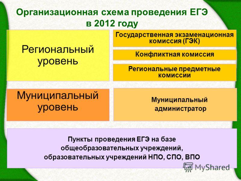 Организационная схема проведения ЕГЭ в 2012 году Государственная экзаменационная комиссия (ГЭК) Конфликтная комиссия Региональный уровень Муниципальный администратор Муниципальный уровень Пункты проведения ЕГЭ на базе общеобразовательных учреждений,