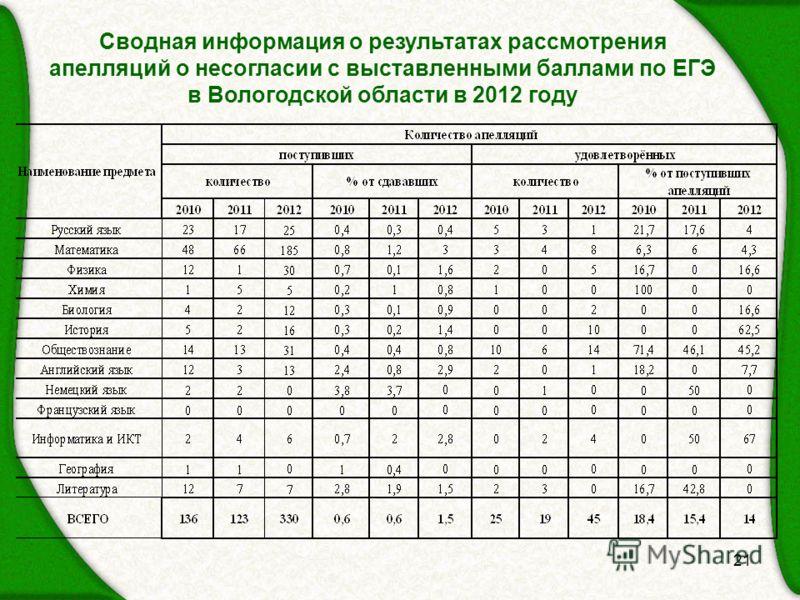 21 Сводная информация о результатах рассмотрения апелляций о несогласии с выставленными баллами по ЕГЭ в Вологодской области в 2012 году