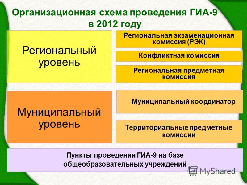 Организационная схема проведения ГИА-9 в 2012 году Региональная экзаменационная комиссия (РЭК) Конфликтная комиссия Региональный уровень Муниципальный координатор Муниципальный уровень Территориальные предметные комиссии Пункты проведения ГИА-9 на ба