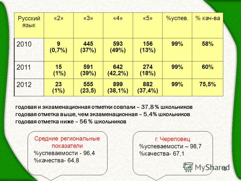 6 Русский язык «2»«3»«4»«5»%успев.% кач-ва 2010 9 (0,7%) 445 (37%) 593 (49%) 156 (13%) 99%58% 2011 15 (1%) 591 (39%) 642 (42,2%) 274 (18%) 99%60% 2012 23 (1%) 555 (23,5) 899 (38,1%) 882 (37,4%) 99%75,5% годовая и экзаменационная отметки совпали – 37,