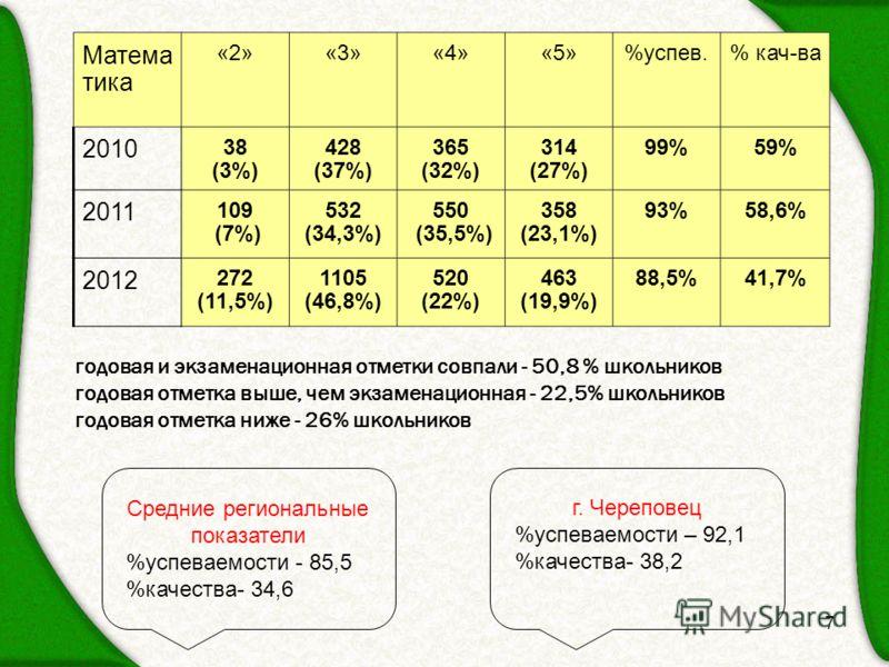 7 Матема тика «2»«3»«4»«5»%успев.% кач-ва 2010 38 (3%) 428 (37%) 365 (32%) 314 (27%) 99%59% 2011 109 (7%) 532 (34,3%) 550 (35,5%) 358 (23,1%) 93%58,6% 2012 272 (11,5%) 1105 (46,8%) 520 (22%) 463 (19,9%) 88,5%41,7% годовая и экзаменационная отметки со