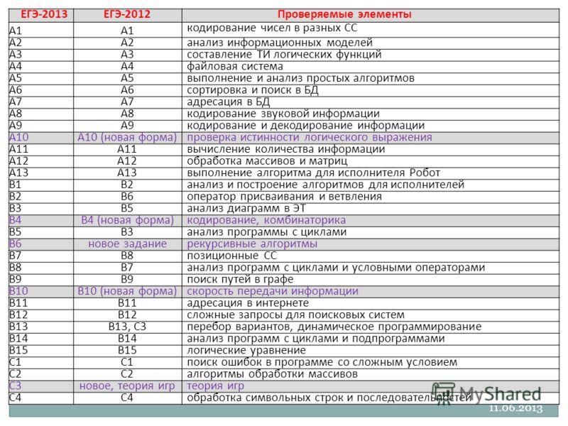 ЕГЭ2013ЕГЭ2012Проверяемые элементы A1 кодирование чисел в разных СС A2 анализ информационных моделей A3 составление ТИ логических функций A4 файловая система A5 выполнение и анализ простых алгоритмов A6 сортировка и поиск в БД A7 адресация в БД A8 ко