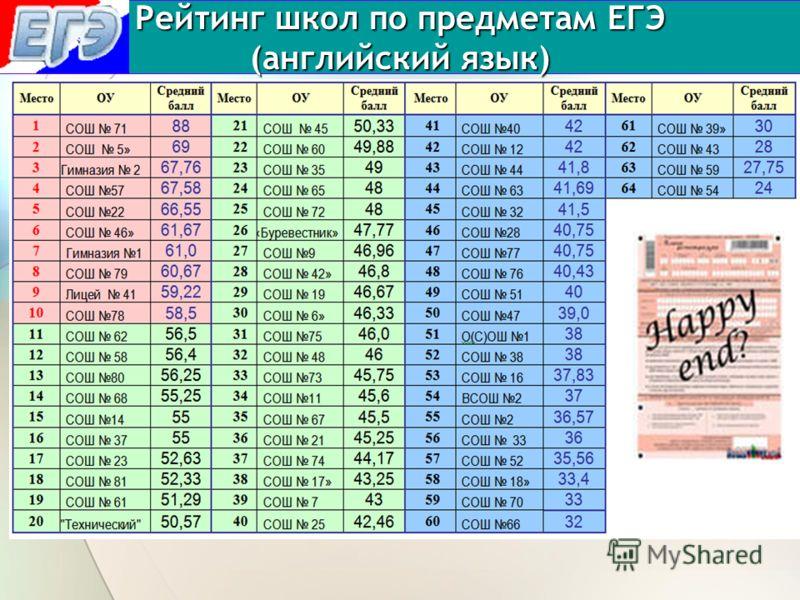 Рейтинг школ по предметам ЕГЭ (английский язык)