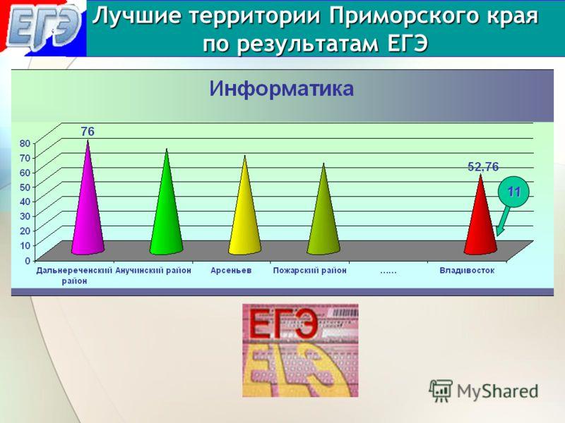 Лучшие территории Приморского края по результатам ЕГЭ 11
