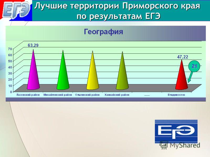 Лучшие территории Приморского края по результатам ЕГЭ 21