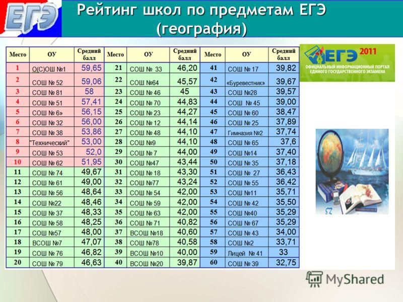 Рейтинг школ по предметам ЕГЭ (география)