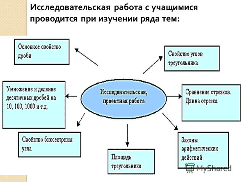 Исследовательская работа с учащимися проводится при изучении ряда тем :