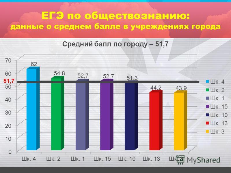 ЕГЭ по обществознанию: данные о среднем балле в учреждениях города 51,7