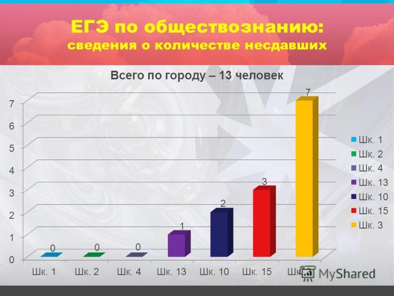 ЕГЭ по обществознанию: сведения о количестве несдавших