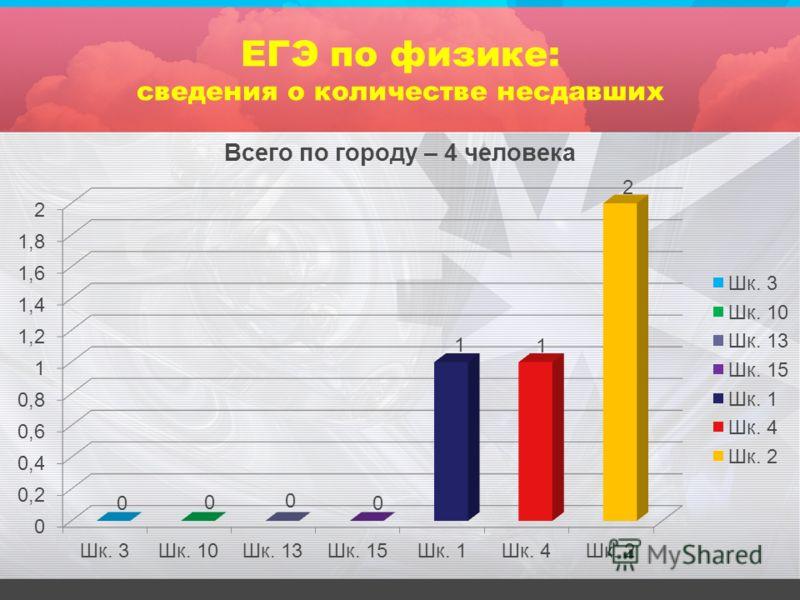 ЕГЭ по физике: сведения о количестве несдавших