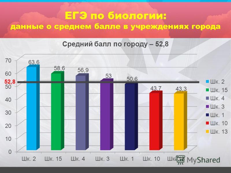 ЕГЭ по биологии: данные о среднем балле в учреждениях города 52,8