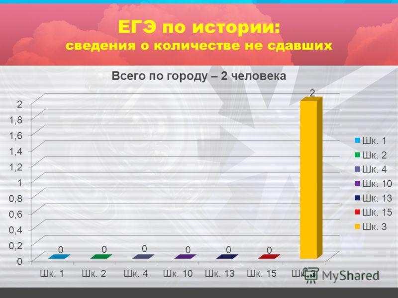ЕГЭ по истории: сведения о количестве не сдавших
