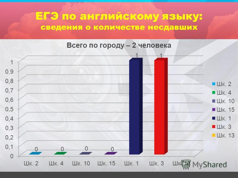 ЕГЭ по английскому языку: сведения о количестве несдавших