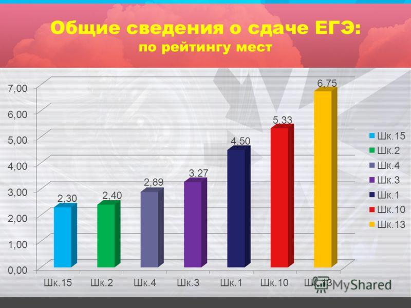 Общие сведения о сдаче ЕГЭ: по рейтингу мест