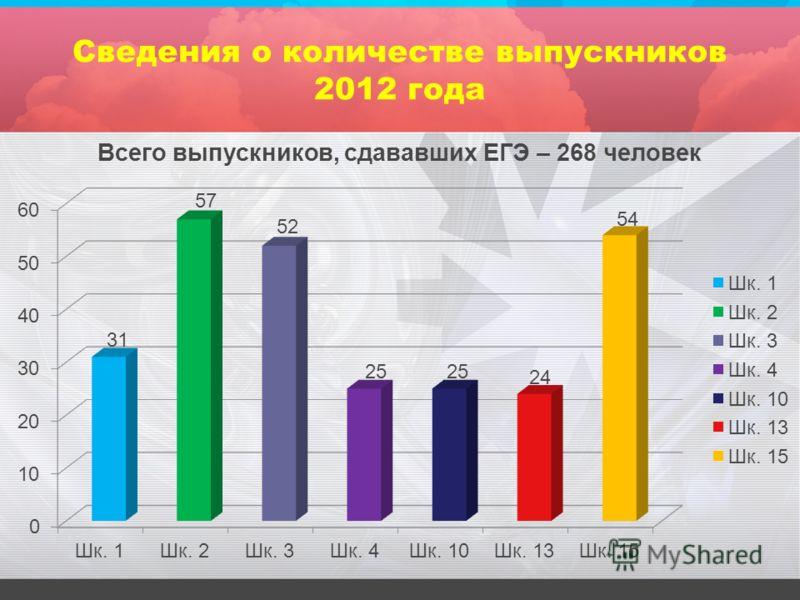 Сведения о количестве выпускников 2012 года