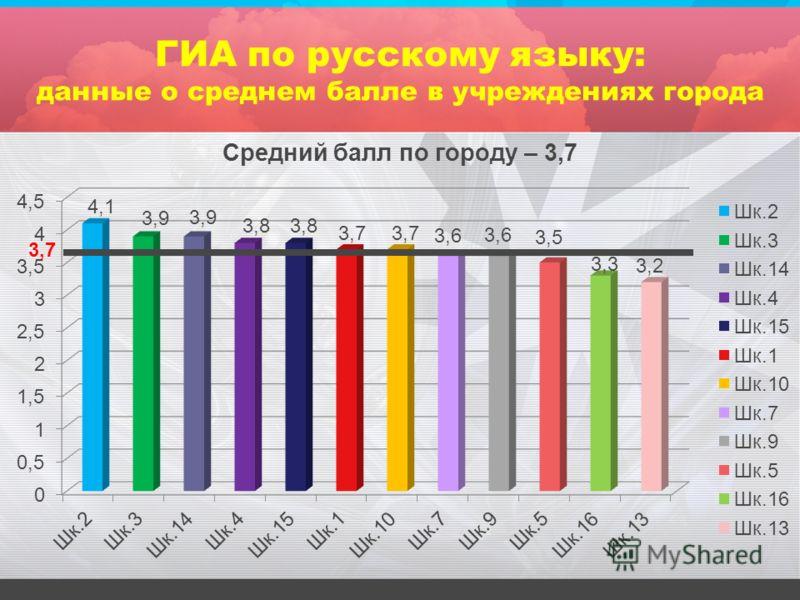 ГИА по русскому языку: данные о среднем балле в учреждениях города 3,7
