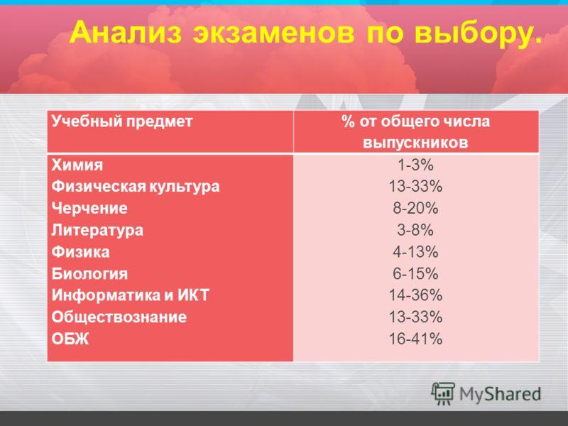 Анализ экзаменов по выбору. Учебный предмет % от общего числа выпускников Химия Физическая культура Черчение Литература Физика Биология Информатика и ИКТ Обществознание ОБЖ 1-3% 13-33% 8-20% 3-8% 4-13% 6-15% 14-36% 13-33% 16-41%