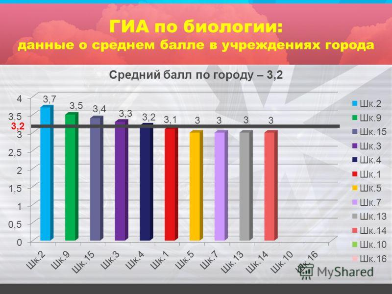 ГИА по биологии: данные о среднем балле в учреждениях города 3,2