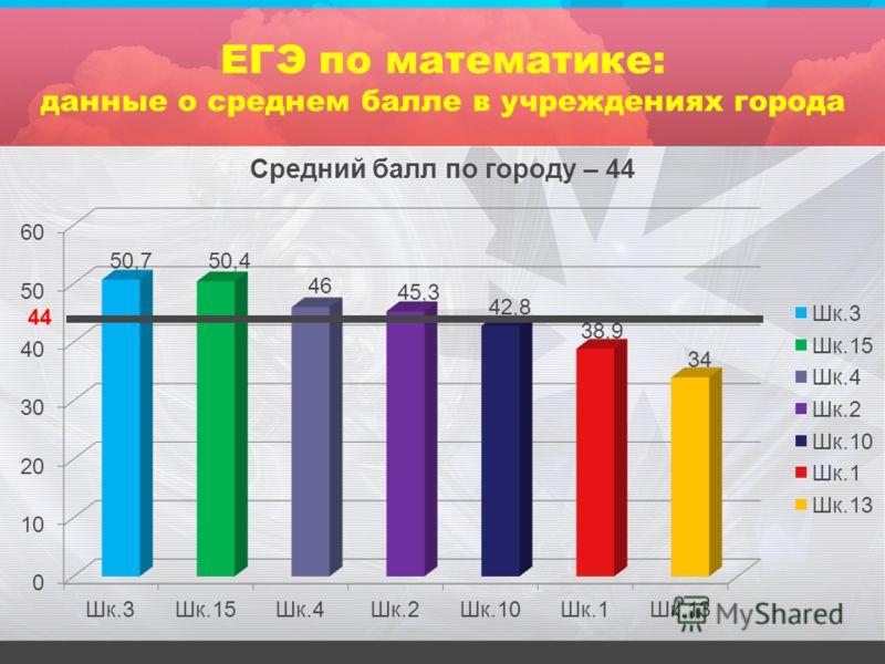 ЕГЭ по математике: данные о среднем балле в учреждениях города 44