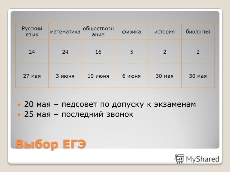 Русский язык математика обществозн ание физикаисториябиология 24 16522 27 мая3 июня10 июня6 июня30 мая Выбор ЕГЭ 20 мая – педсовет по допуску к экзаменам 25 мая – последний звонок