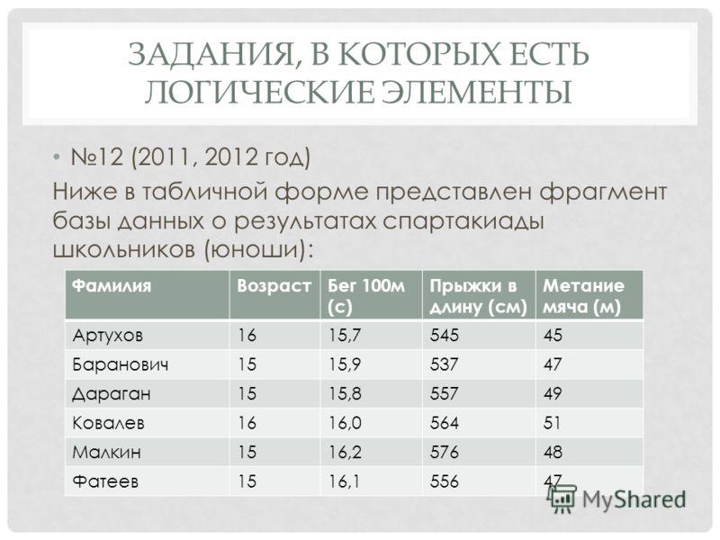 12 (2011, 2012 год) Ниже в табличной форме представлен фрагмент базы данных о результатах спартакиады школьников (юноши): ЗАДАНИЯ, В КОТОРЫХ ЕСТЬ ЛОГИЧЕСКИЕ ЭЛЕМЕНТЫ ФамилияВозрастБег 100м (с) Прыжки в длину (см) Метание мяча (м) Артухов1615,754545 Б