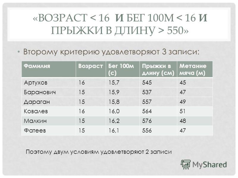 Второму критерию удовлетворяют 3 записи: «ВОЗРАСТ 550» ФамилияВозрастБег 100м (с) Прыжки в длину (см) Метание мяча (м) Артухов1615,754545 Баранович1515,953747 Дараган1515,855749 Ковалев1616,056451 Малкин1516,257648 Фатеев1516,155647 Поэтому двум усло
