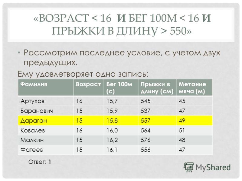 Рассмотрим последнее условие, с учетом двух предыдущих. Ему удовлетворяет одна запись: «ВОЗРАСТ 550» ФамилияВозрастБег 100м (с) Прыжки в длину (см) Метание мяча (м) Артухов1615,754545 Баранович1515,953747 Дараган1515,855749 Ковалев1616,056451 Малкин1