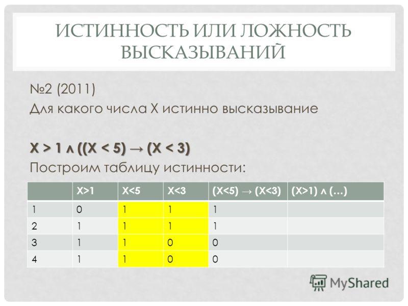 ИСТИННОСТЬ ИЛИ ЛОЖНОСТЬ ВЫСКАЗЫВАНИЙ 2 (2011) Для какого числа Х истинно высказывание Х > 1 л ((Х 1 л ((Х < 5) (X < 3) Построим таблицу истинности: X>1X