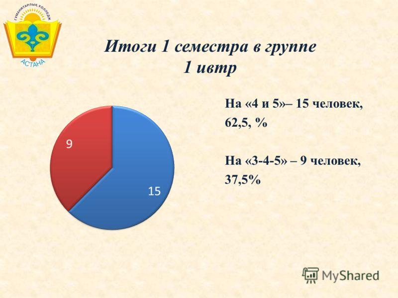 Итоги 1 семестра в группе 1 ивтр На «4 и 5»– 15 человек, 62,5, % На «3-4-5» – 9 человек, 37,5%
