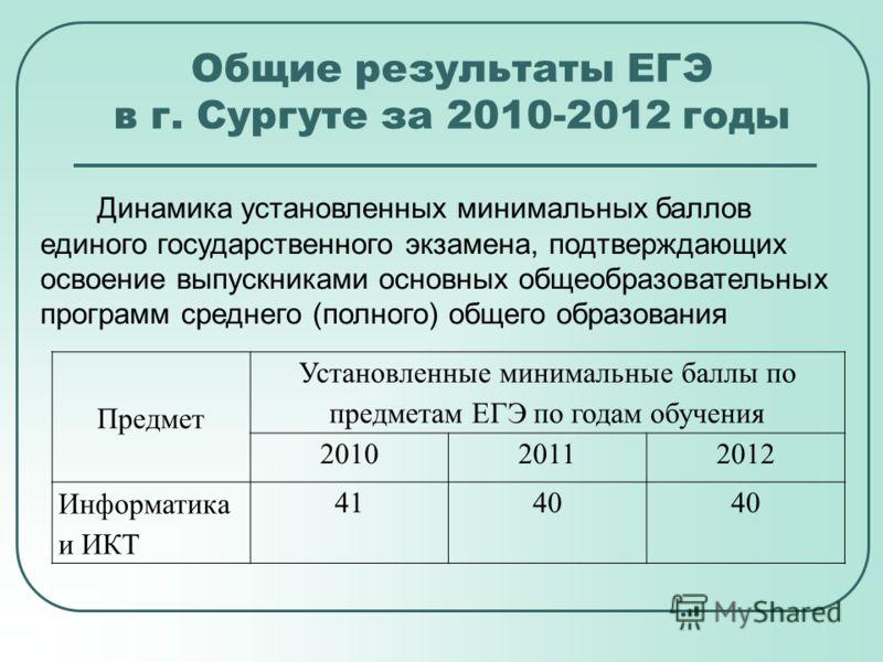 Общие результаты ЕГЭ в г. Сургуте за 2010-2012 годы Динамика установленных минимальных баллов единого государственного экзамена, подтверждающих освоение выпускниками основных общеобразовательных программ среднего (полного) общего образования Предмет