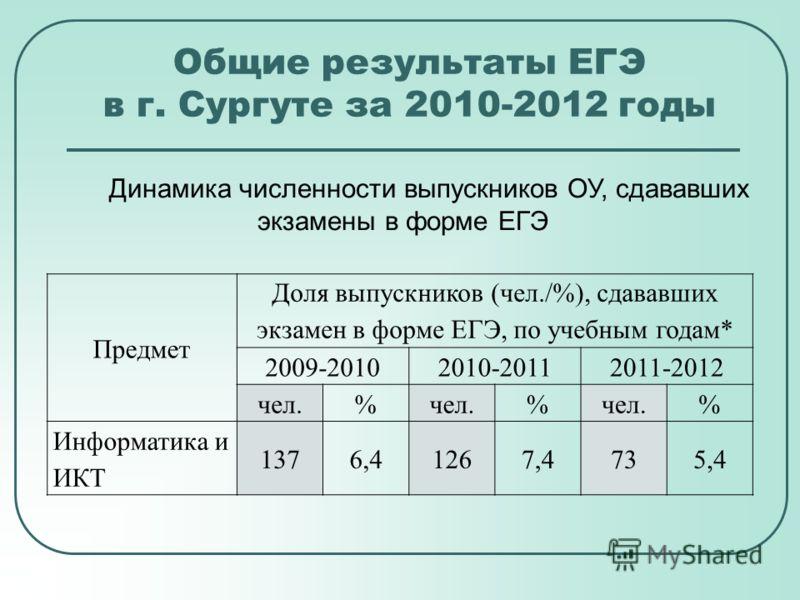 Общие результаты ЕГЭ в г. Сургуте за 2010-2012 годы Динамика численности выпускников ОУ, сдававших экзамены в форме ЕГЭ Предмет Доля выпускников (чел./%), сдававших экзамен в форме ЕГЭ, по учебным годам* 2009-20102010-20112011-2012 чел.% % % Информат
