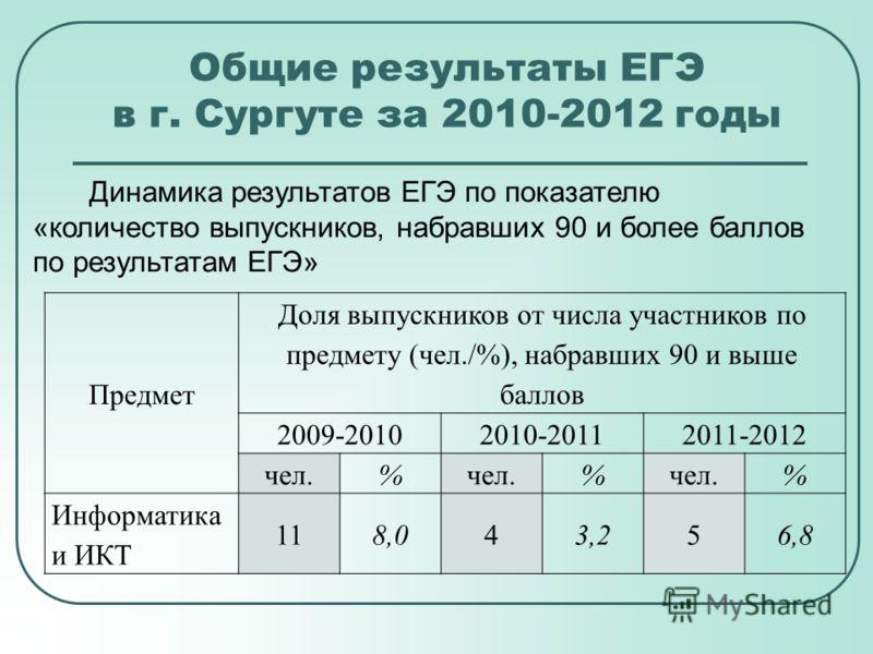 Общие результаты ЕГЭ в г. Сургуте за 2010-2012 годы Динамика результатов ЕГЭ по показателю «количество выпускников, набравших 90 и более баллов по результатам ЕГЭ» Предмет Доля выпускников от числа участников по предмету (чел./%), набравших 90 и выше