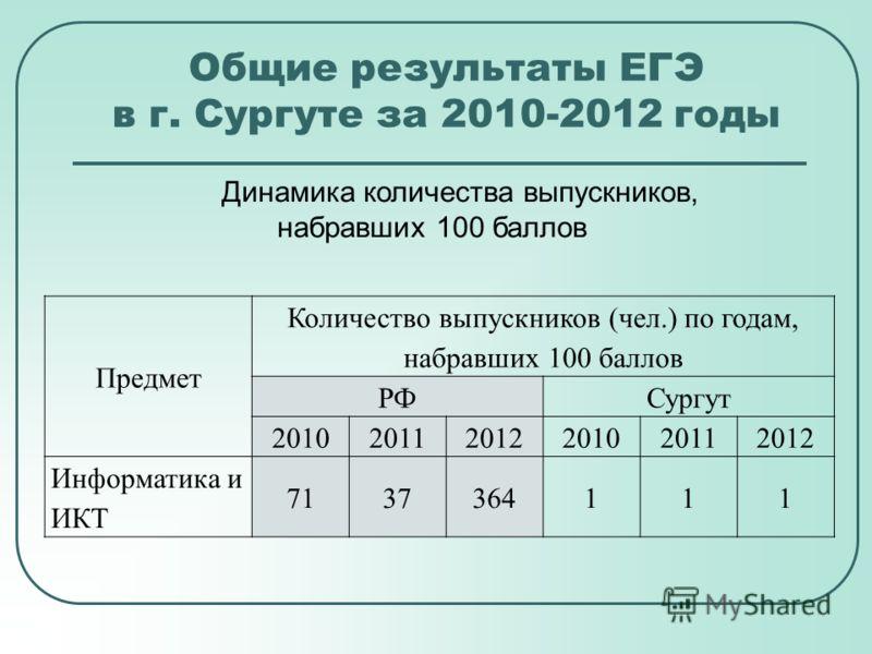Общие результаты ЕГЭ в г. Сургуте за 2010-2012 годы Динамика количества выпускников, набравших 100 баллов Предмет Количество выпускников (чел.) по годам, набравших 100 баллов РФСургут 201020112012201020112012 Информатика и ИКТ 7137364111