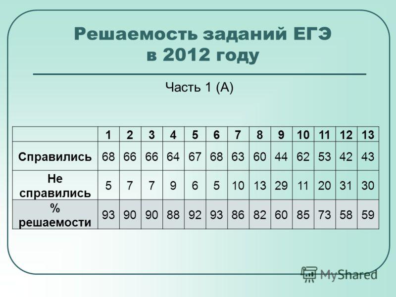 Решаемость заданий ЕГЭ в 2012 году Часть 1 (А) 12345678910111213 Справились6866 64676863604462534243 Не справились 57796510132911203130 % решаемости 9390 88929386826085735859