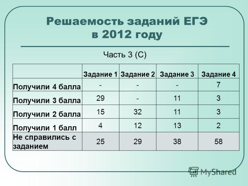 Решаемость заданий ЕГЭ в 2012 году Часть 3 (С) Задание 1Задание 2Задание 3Задание 4 Получили 4 балла ---7 Получили 3 балла 29-113 Получили 2 балла 1532113 Получили 1 балл 412132 Не справились с заданием 25293858